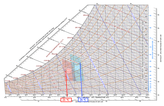 ashrae-55-temperatura-de-confort-temperatura-ideal-para-una-casa